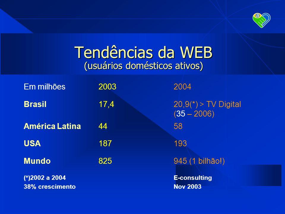 Tendências da WEB (usuários domésticos ativos) Em milhões20032004 Brasil17,420,9(*) > TV Digital (35 – 2006) América Latina4458 USA187193 Mundo825945