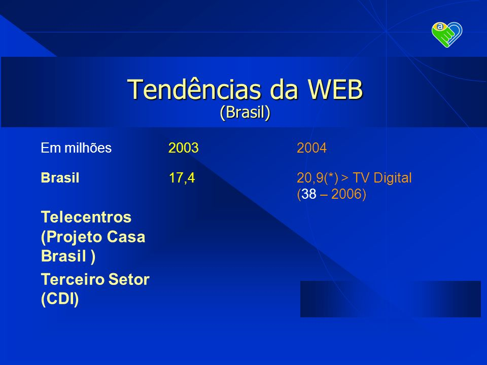 Tendências da WEB (Brasil) Em milhões20032004 Brasil17,420,9(*) > TV Digital (38 – 2006) Telecentros (Projeto Casa Brasil ) Terceiro Setor (CDI)