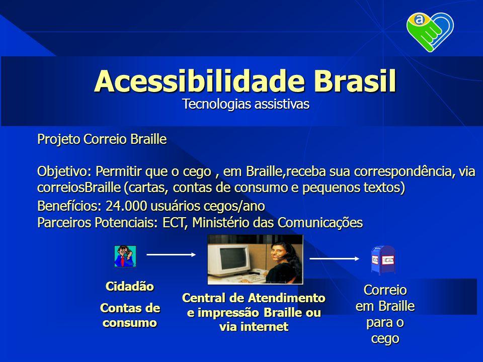 Projeto Correio Braille Objetivo: Permitir que o cego, em Braille,receba sua correspondência, via correiosBraille (cartas, contas de consumo e pequeno