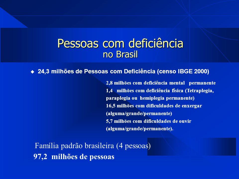 Pessoas com deficiência no Brasil 24,3 milhões de Pessoas com Deficiência (censo IBGE 2000) 2,8 milhões com deficiência mental permanente 1,4 milhões