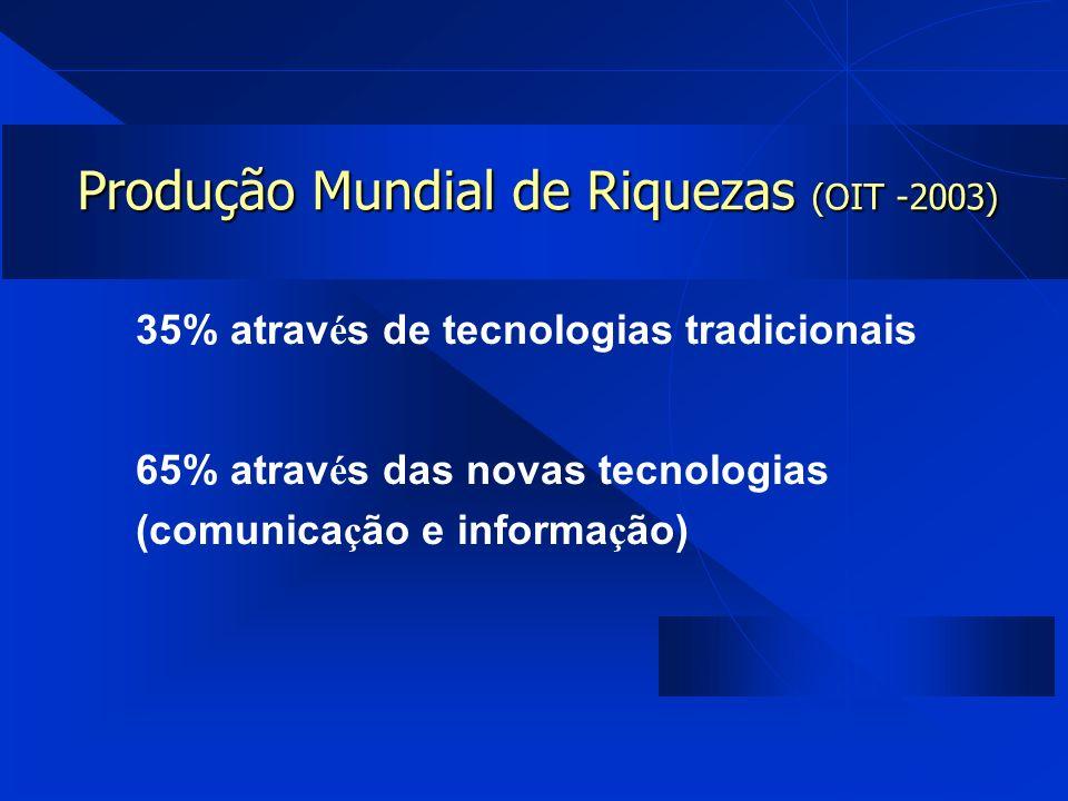 Produção Mundial de Riquezas (OIT -2003) 35% atrav é s de tecnologias tradicionais 65% atrav é s das novas tecnologias (comunica ç ão e informa ç ão)