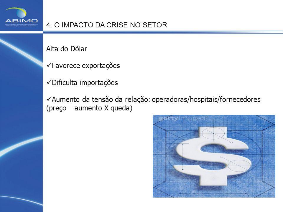 Alta do Dólar Favorece exportações Dificulta importações Aumento da tensão da relação: operadoras/hospitais/fornecedores (preço – aumento X queda) 4.