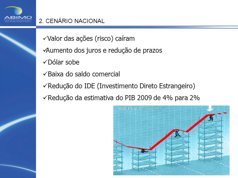 2. CENÁRIO NACIONAL Valor das ações (risco) caíram Aumento dos juros e redução de prazos Dólar sobe Baixa do saldo comercial Redução do IDE (Investime