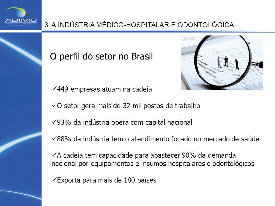 3. A INDÚSTRIA MÉDICO-HOSPITALAR E ODONTOLÓGICA 449 empresas atuam na cadeia O setor gera mais de 32 mil postos de trabalho 93% da indústria opera com