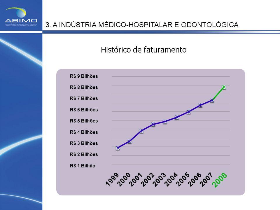 3. A INDÚSTRIA MÉDICO-HOSPITALAR E ODONTOLÓGICA Histórico de faturamento R$ 9 Bilhões R$ 8 Bilhões R$ 7 Bilhões R$ 6 Bilhões R$ 5 Bilhões R$ 4 Bilhões