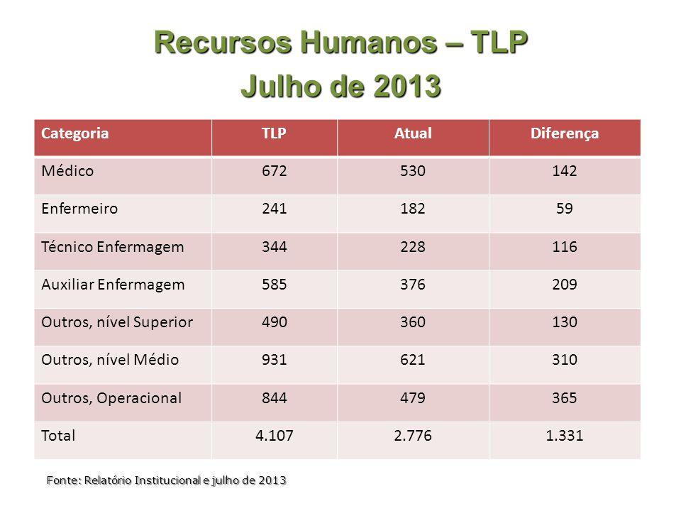 Recursos Humanos – TLP Julho de 2013 CategoriaTLPAtualDiferença Médico672530142 Enfermeiro24118259 Técnico Enfermagem344228116 Auxiliar Enfermagem5853