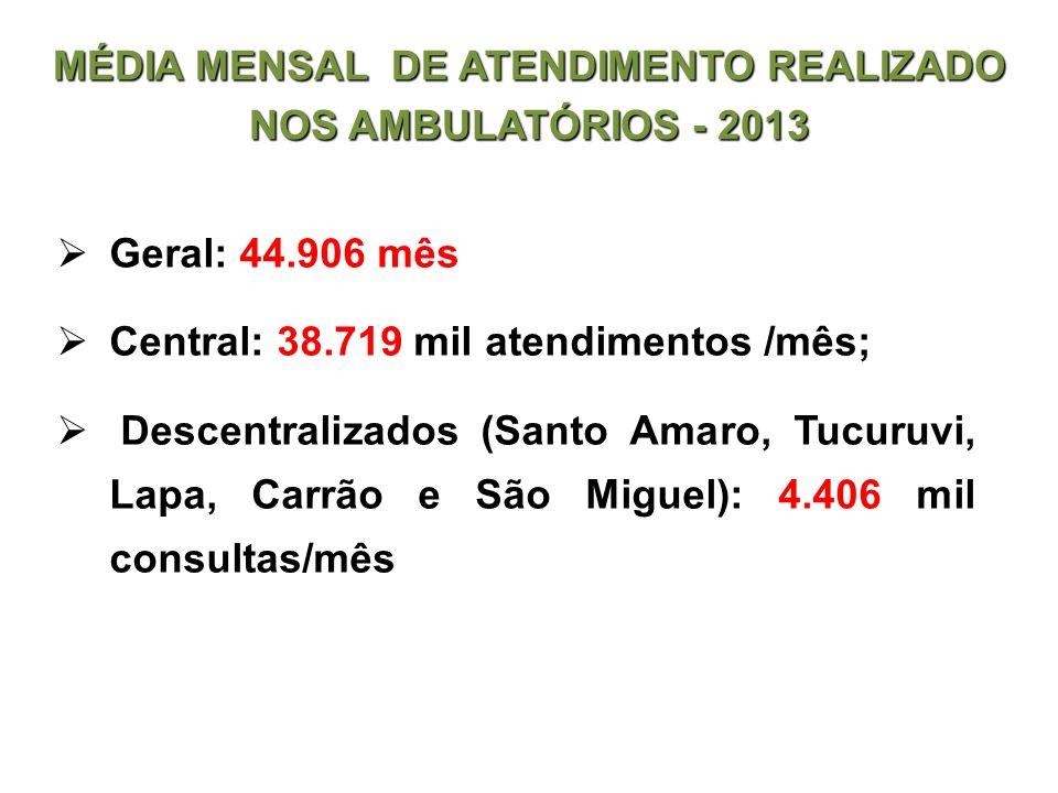 Geral: 44.906 mês Central: 38.719 mil atendimentos /mês; Descentralizados (Santo Amaro, Tucuruvi, Lapa, Carrão e São Miguel): 4.406 mil consultas/mês