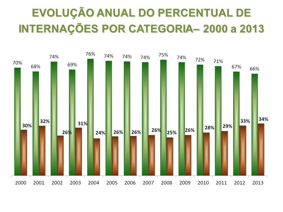 EVOLUÇÃO ANUAL DO PERCENTUAL DE INTERNAÇÕES POR CATEGORIA– 2000 a 2013
