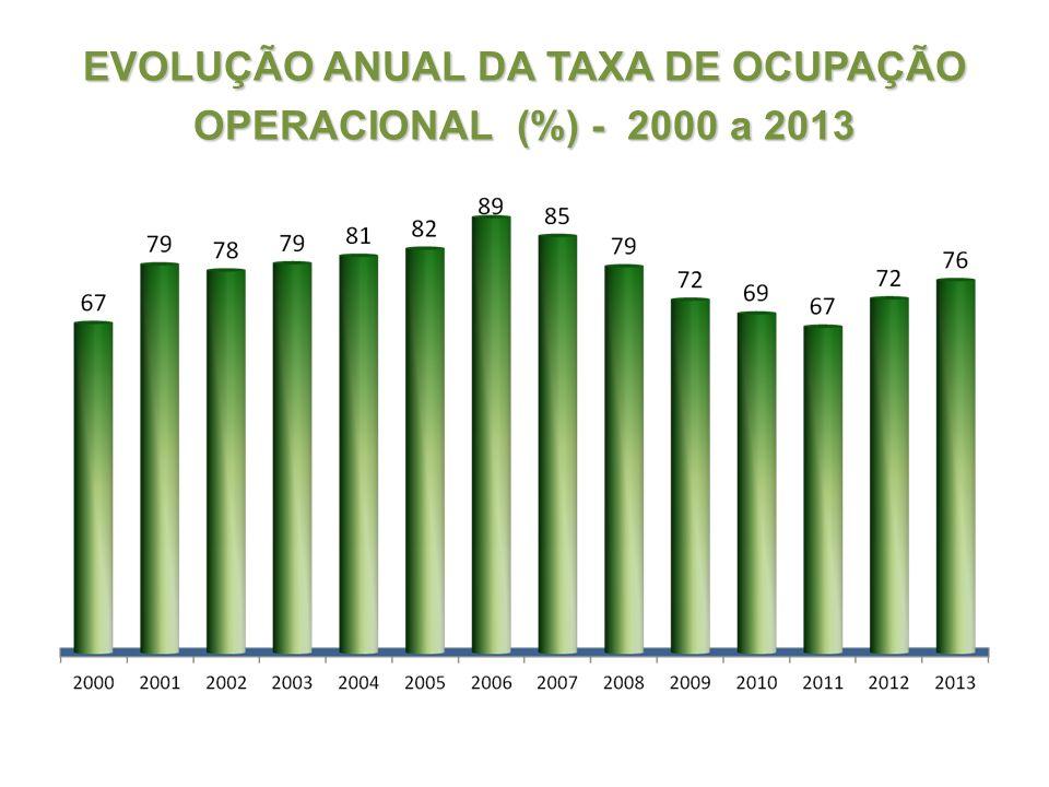 EVOLUÇÃO ANUAL DA TAXA DE OCUPAÇÃO OPERACIONAL (%) - 2000 a 2013