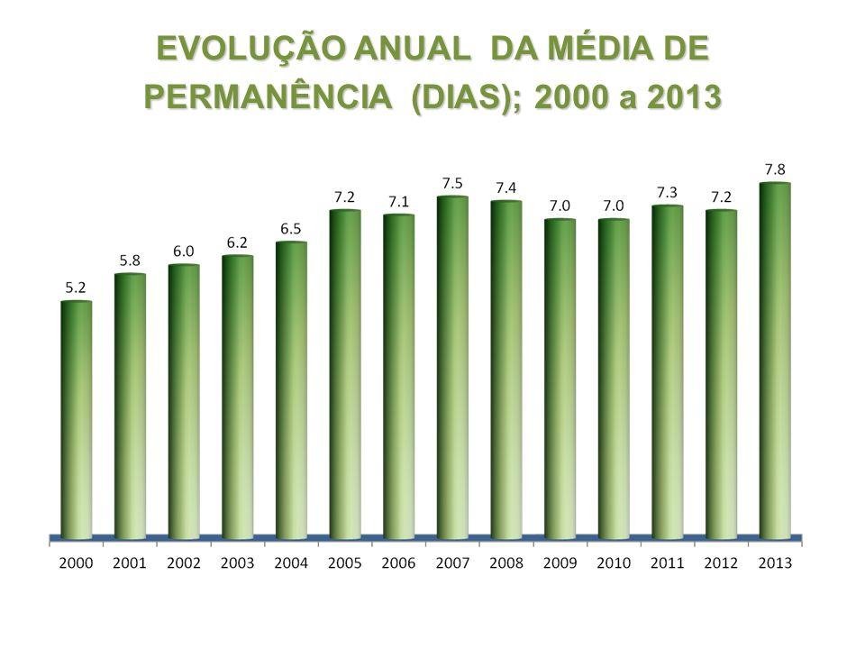 EVOLUÇÃO ANUAL DA MÉDIA DE PERMANÊNCIA (DIAS); 2000 a 2013