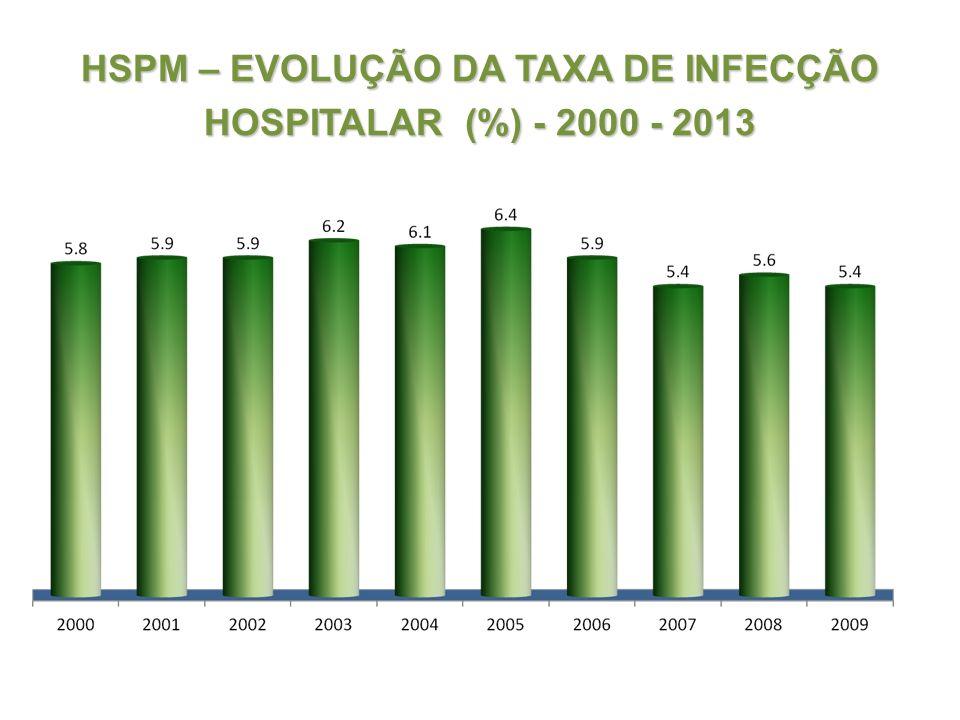 HSPM – EVOLUÇÃO DA TAXA DE INFECÇÃO HOSPITALAR (%) - 2000 - 2013