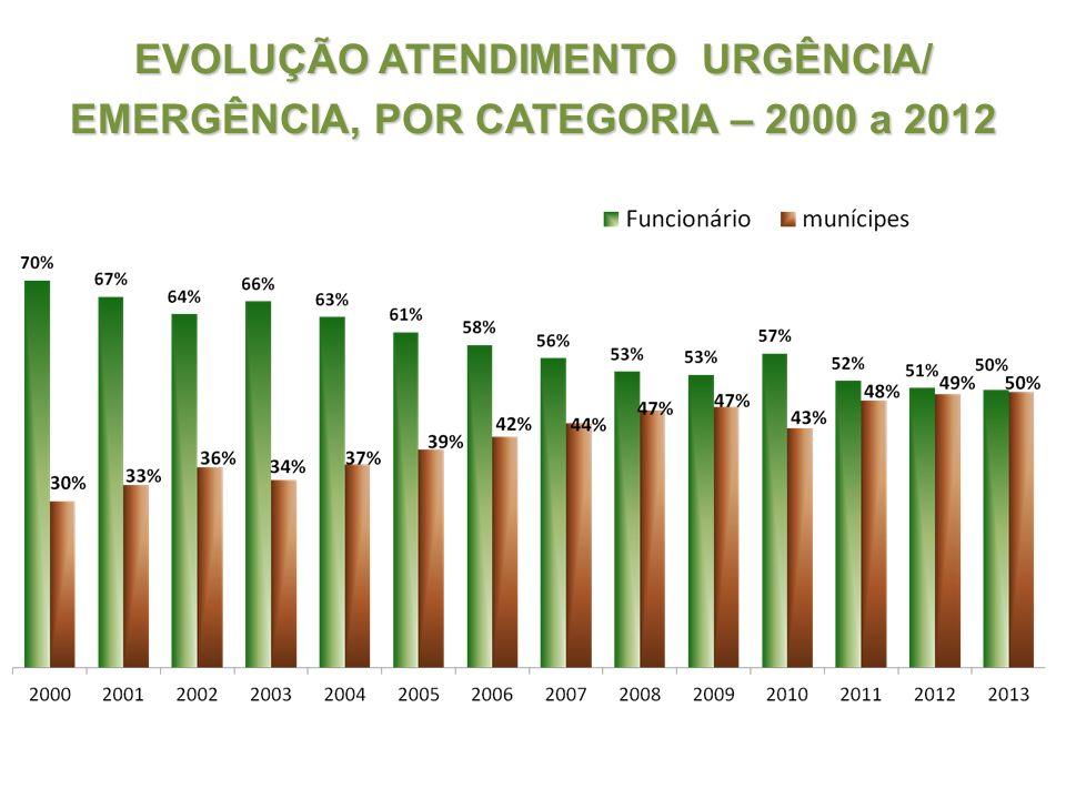 EVOLUÇÃO ATENDIMENTO URGÊNCIA/ EMERGÊNCIA, POR CATEGORIA – 2000 a 2012