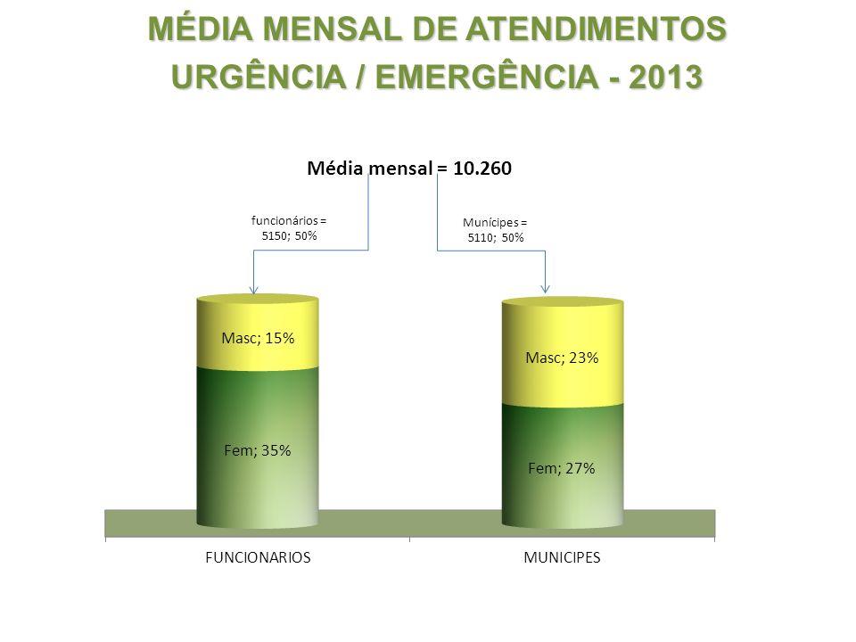 MÉDIA MENSAL DE ATENDIMENTOS URGÊNCIA / EMERGÊNCIA - 2013