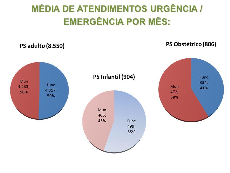 MÉDIA DE ATENDIMENTOS URGÊNCIA / EMERGÊNCIA POR MÊS: