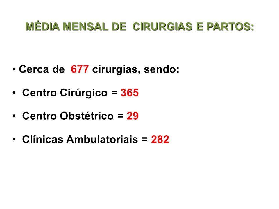MÉDIA MENSAL DE CIRURGIAS E PARTOS: Cerca de 677 cirurgias, sendo: Centro Cirúrgico = 365 Centro Obstétrico = 29 Clínicas Ambulatoriais = 282