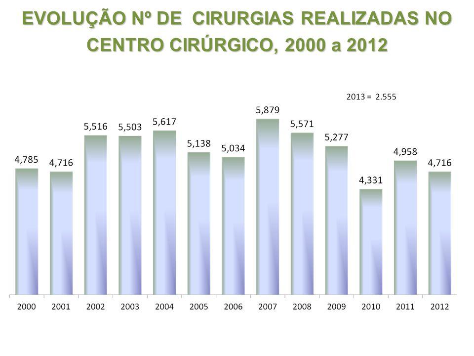 EVOLUÇÃO Nº DE CIRURGIAS REALIZADAS NO CENTRO CIRÚRGICO, 2000 a 2012