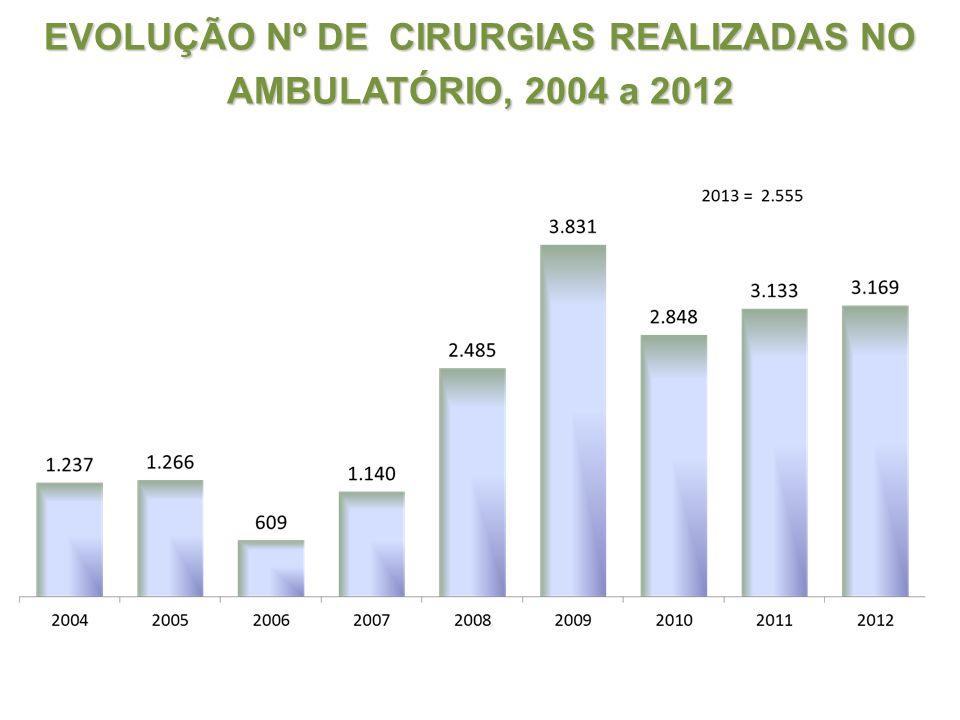 EVOLUÇÃO Nº DE CIRURGIAS REALIZADAS NO AMBULATÓRIO, 2004 a 2012