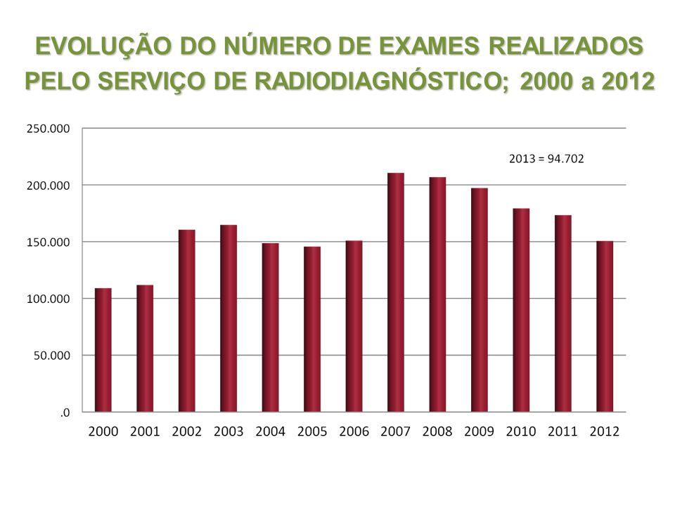 EVOLUÇÃO DO NÚMERO DE EXAMES REALIZADOS PELO SERVIÇO DE RADIODIAGNÓSTICO; 2000 a 2012