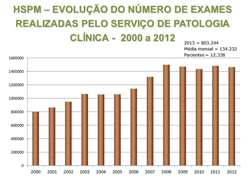 HSPM – EVOLUÇÃO DO NÚMERO DE EXAMES REALIZADAS PELO SERVIÇO DE PATOLOGIA CLÍNICA - 2000 a 2012 2013 = 803.244 Média mensal = 134.232 Pacientes = 12.33