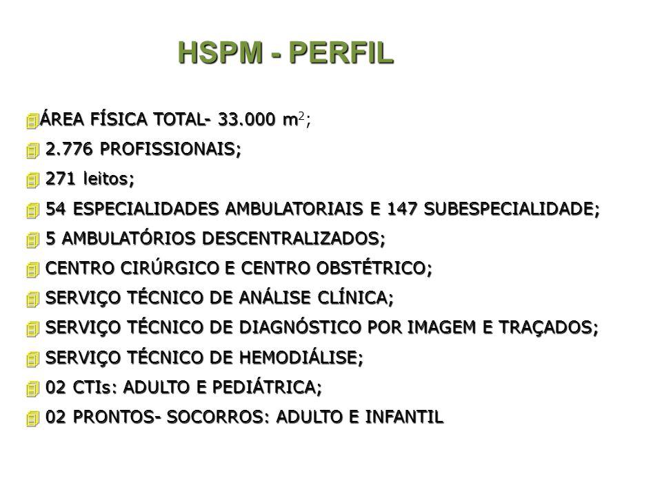 HSPM - PERFIL ÁREA FÍSICA TOTAL- 33.000 m ÁREA FÍSICA TOTAL- 33.000 m 2 ; 2.776 PROFISSIONAIS; 2.776 PROFISSIONAIS; 271 leitos; 271 leitos; 54 ESPECIA
