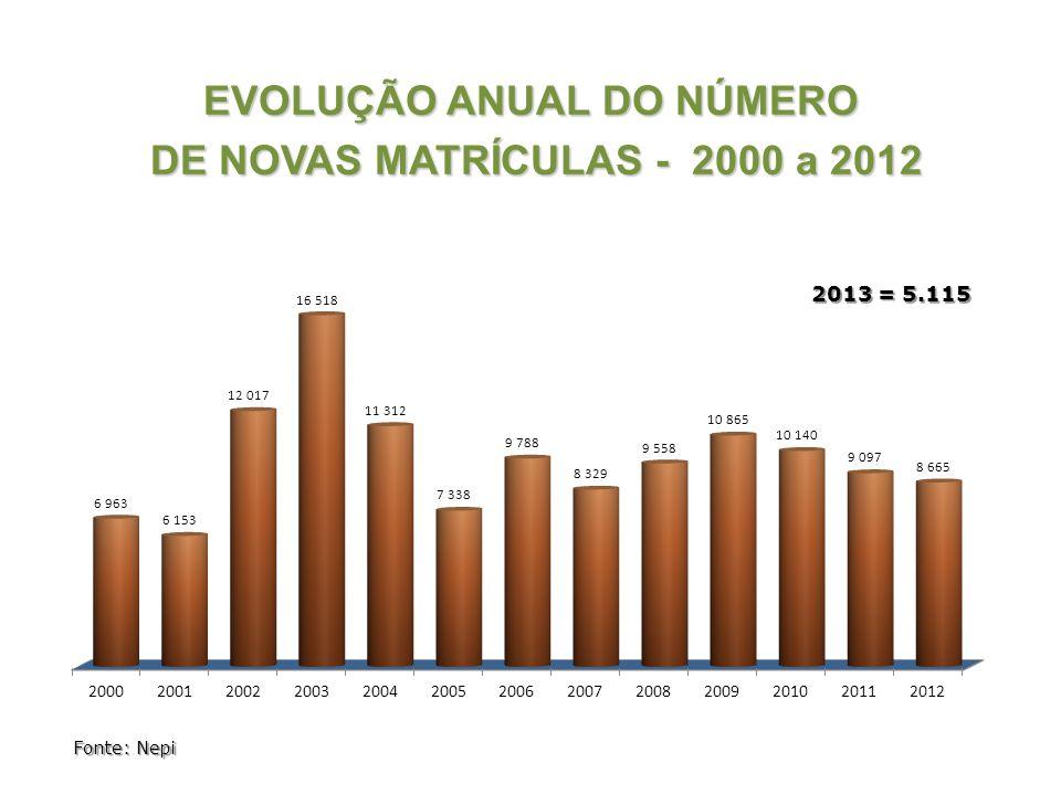 EVOLUÇÃO ANUAL DO NÚMERO DE NOVAS MATRÍCULAS - 2000 a 2012 2013 = 5.115 Fonte: Nepi