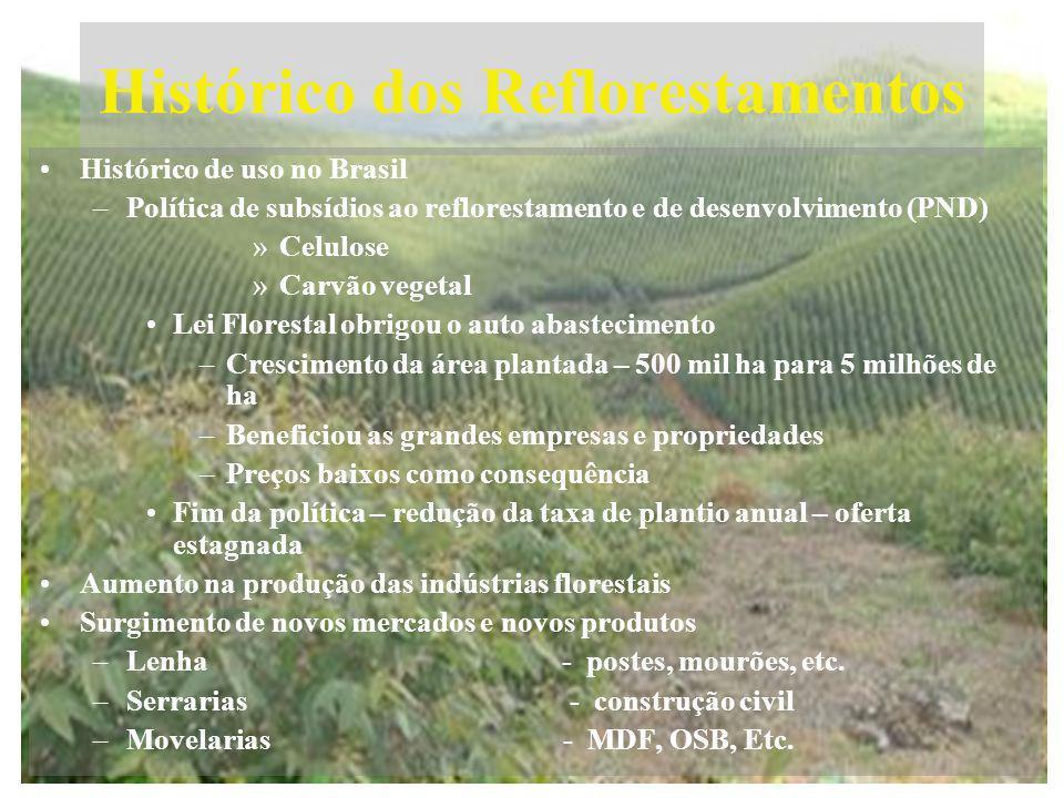 Histórico dos Reflorestamentos Histórico de uso no Brasil –Política de subsídios ao reflorestamento e de desenvolvimento (PND) »Celulose »Carvão veget
