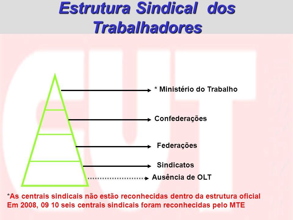 Estrutura Sindical dos Trabalhadores Confederações Federações Sindicatos * Ministério do Trabalho Ausência de OLT * As centrais sindicais não estão re