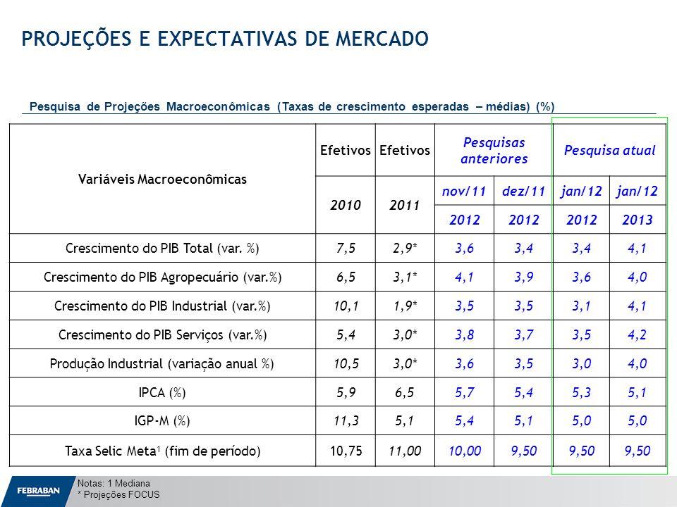 Apresentação ao Senado Variáveis Macroeconômicas Efetivos Pesquisas anteriores Pesquisa atual 20102011 nov/11dez/11jan/12 2012 2013 Crescimento do PIB
