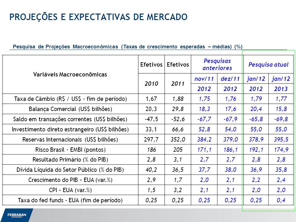 Apresentação ao Senado Variáveis Macroeconômicas Efetivos Pesquisas anteriores Pesquisa atual 20102011 nov/11dez/11jan/12 2012 2013 Taxa de Câmbio (R$