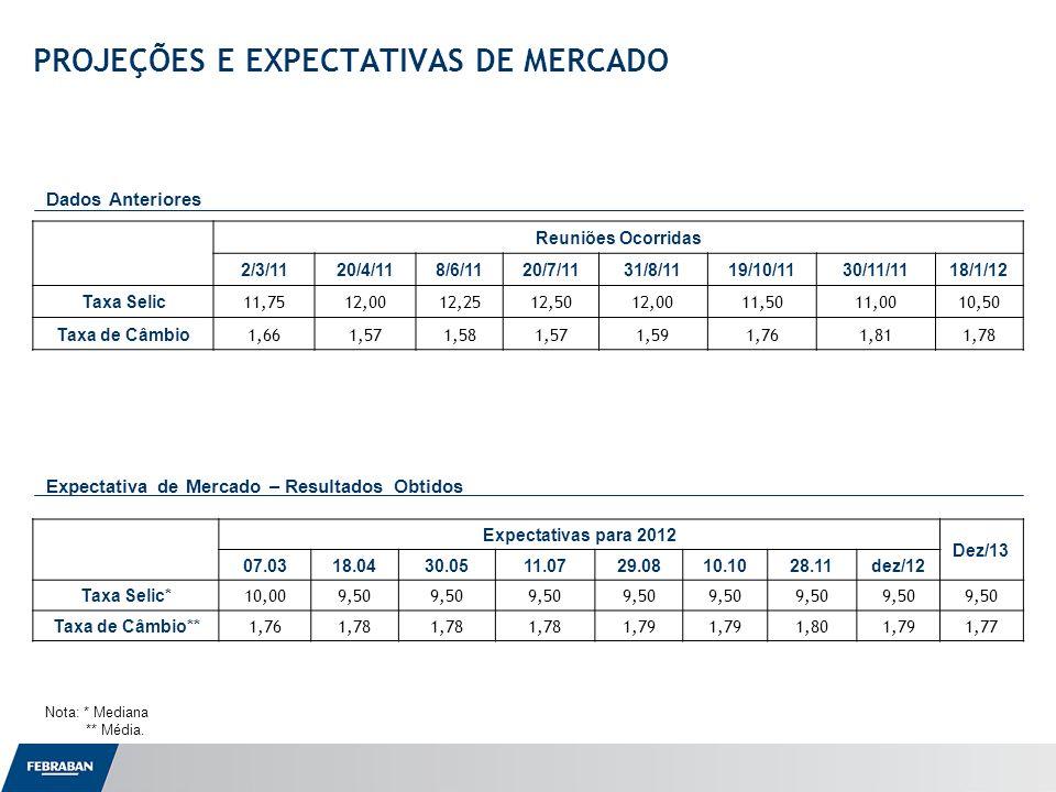 Apresentação ao Senado Variáveis do Setor BancárioEfetivosPesquisas anterioresPesquisa atual (Variação Anual)20102011 nov/11dez/11jan/12 2012 2013 Operações de Crédito da Carteira Total (var.