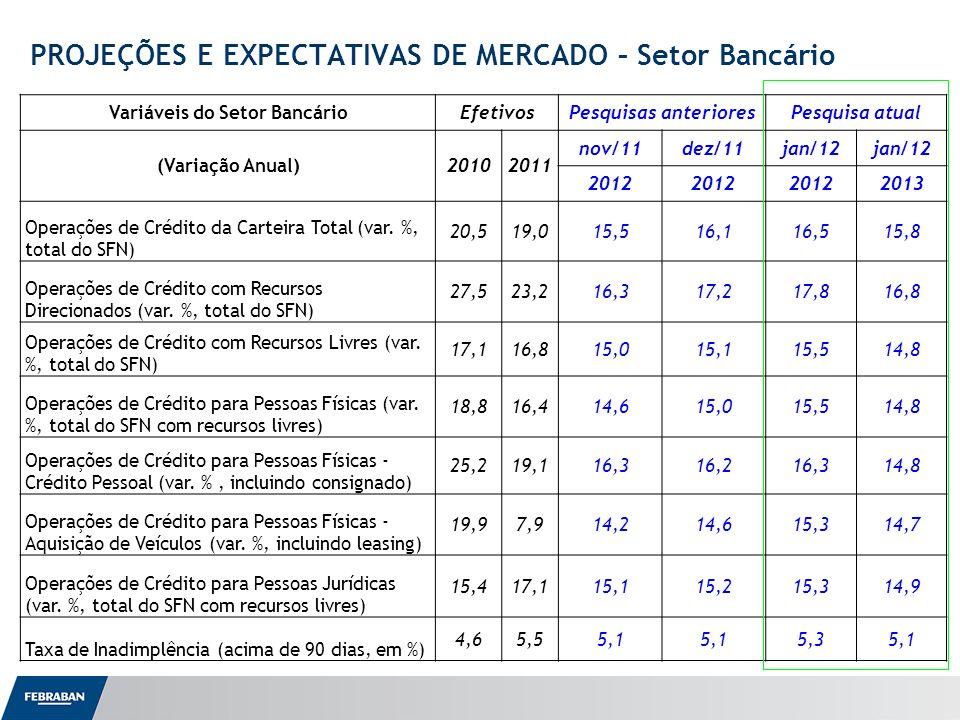 Apresentação ao Senado PROJEÇÕES E EXPECTATIVAS DE MERCADO Perguntas 1-) Em sua opinião, de forma geral o tom da ata do BC: 50%Veio mais suave (dovish em relação à inflação) que o esperado e elevou a sua perspectiva para o ajuste total a ser praticado na Selic; 46%Ficou dentro do esperado e não alterou suas previsões para a política monetária; 4%Veio mais duro (hawkish) que o esperado e você passou a esperar cortes menores na Selic.