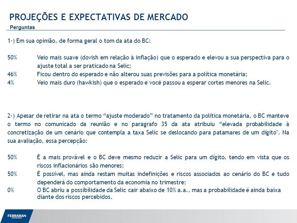Apresentação ao Senado PROJEÇÕES E EXPECTATIVAS DE MERCADO Perguntas 3-) Com relação ao desempenho do mercado de crédito, na sua avaliação: 68%As medidas adotadas até o momento, incluindo a redução dos juros, devem ser suficientes para acelerar as concessões no ritmo pretendido para sustentar o desempenho da economia brasileira; 21%Os dados divulgados até o momento não confirmam uma aceleração das concessões e novas medidas de incentivo serão necessárias; 11%As medidas adotadas evitam uma desaceleração, mas são insuficientes para reativar os negócios e o governo terá que ampliar aos subsídios nesse segmento.
