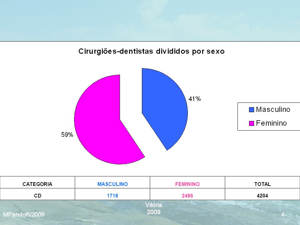 Vitória2009 MPandolfi/2009 4 CATEGORIAMASCULINOFEMININOTOTAL CD171824864204