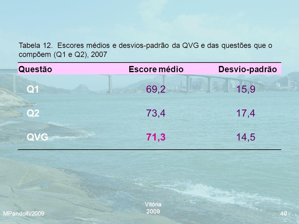 Vitória2009 MPandolfi/2009 40 Tabela 12. Escores médios e desvios-padrão da QVG e das questões que o compõem (Q1 e Q2), 2007 Q169,215,9 Q273,417,4 QVG