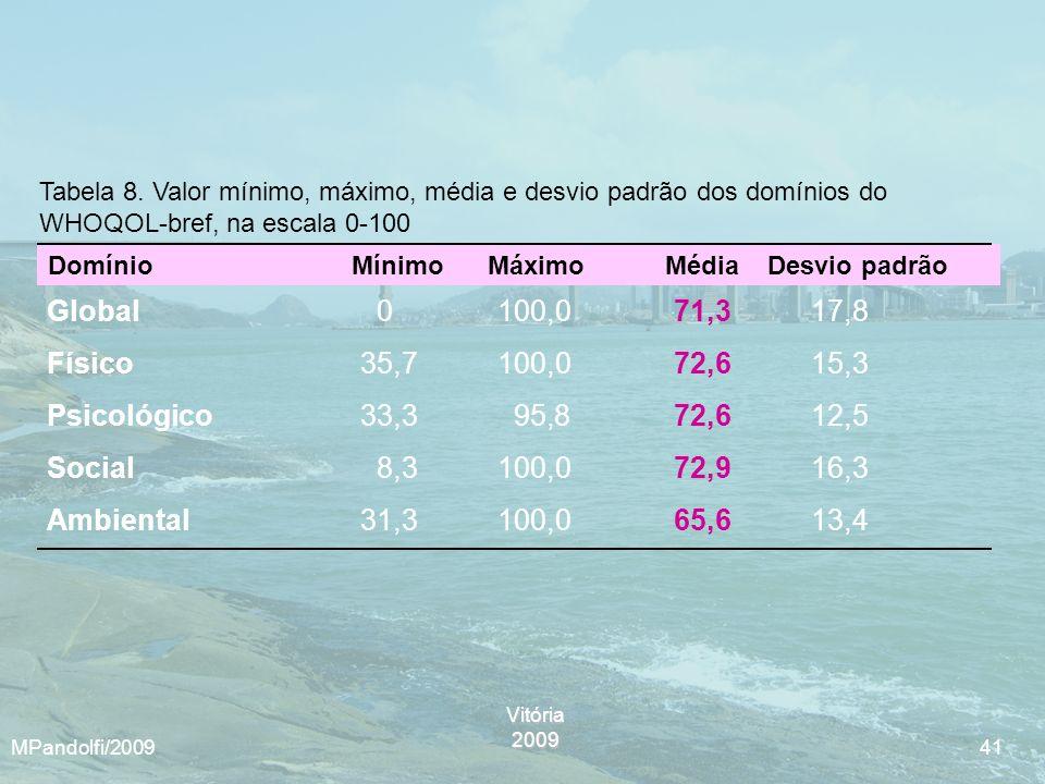 Vitória2009 MPandolfi/2009 41 Tabela 8. Valor mínimo, máximo, média e desvio padrão dos domínios do WHOQOL-bref, na escala 0-100 Global 0 100,071,3 17