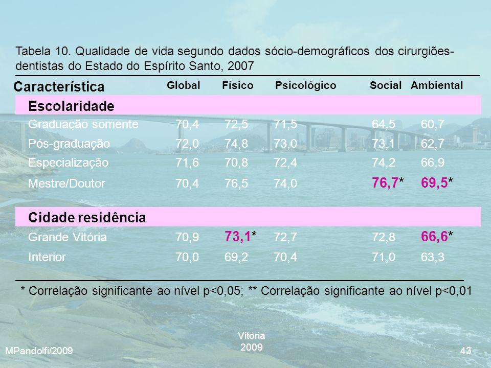 Vitória2009 MPandolfi/2009 43 Tabela 10. Qualidade de vida segundo dados sócio-demográficos dos cirurgiões- dentistas do Estado do Espírito Santo, 200