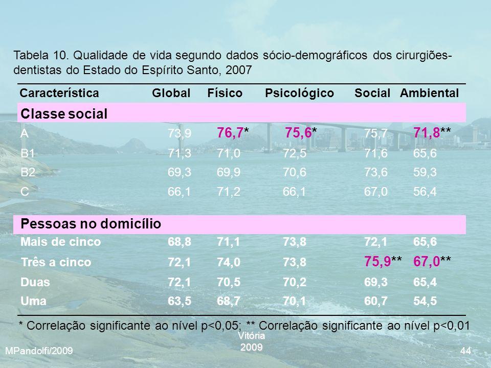 Vitória2009 MPandolfi/2009 44 Característica Global FísicoPsicológico Social Ambiental Tabela 10. Qualidade de vida segundo dados sócio-demográficos d
