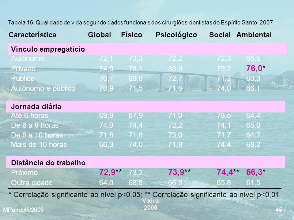Vitória2009 MPandolfi/2009 45 Tabela 16. Qualidade de vida segundo dados funcionais dos cirurgiões-dentistas do Espírito Santo, 2007 * Correlação sign