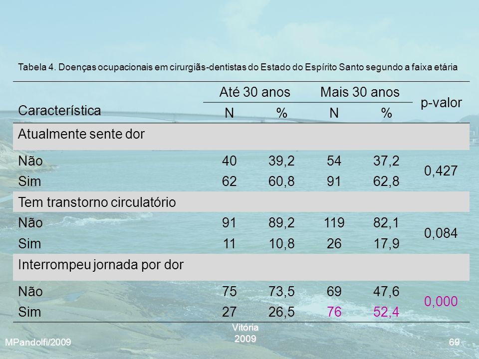 Vitória2009 MPandolfi/2009 69 Tabela 4. Doenças ocupacionais em cirurgiãs-dentistas do Estado do Espírito Santo segundo a faixa etária Característica