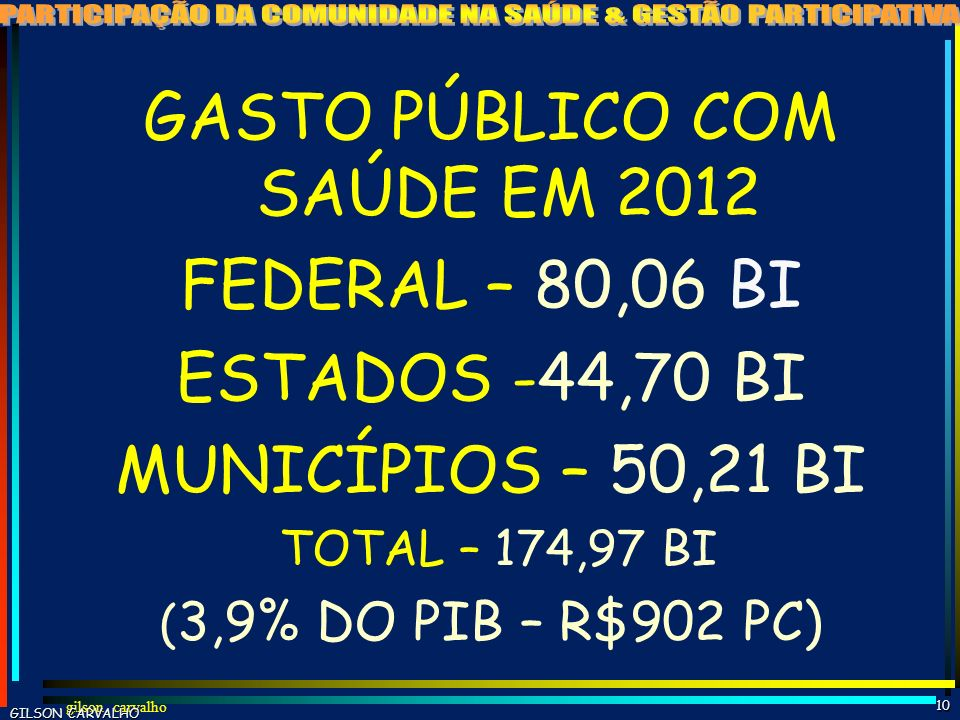gilson carvalho9 ESTIMATIVA GASTO SAÚDE BRASIL - 2011 FONTES R$ BI% PP% TOT%PIB FEDERAL 724722 1,7 ESTADUAL 402612 1,0 MUNICIPAL 422713 1,0 TOTAL PÚBL
