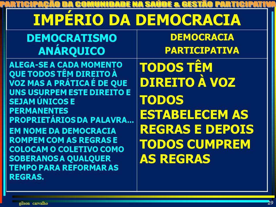 gilson carvalho 28 CONSENSOS E DISCENSO S PART.COMU.: DEMOCRATISMO ANÁRQUICO X LEGAL/LEGÍTIMO CONSELHEIRO PERPÉTUDO X RODÍZIO CONSELHEIRO DESPACHANTE
