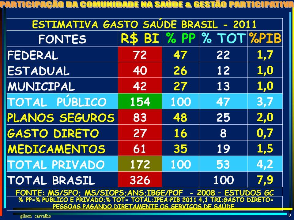 gilson carvalho 8 DIMENSÕES NÃO DIVULGADAS DO SUS AÇÕES SAÚDE - SUS - BRASIL – 2012 (11 MI/DIA DE PROCEDIMENTOS) TOTAL AMBULATORIAL 3,9 bi Promoção e