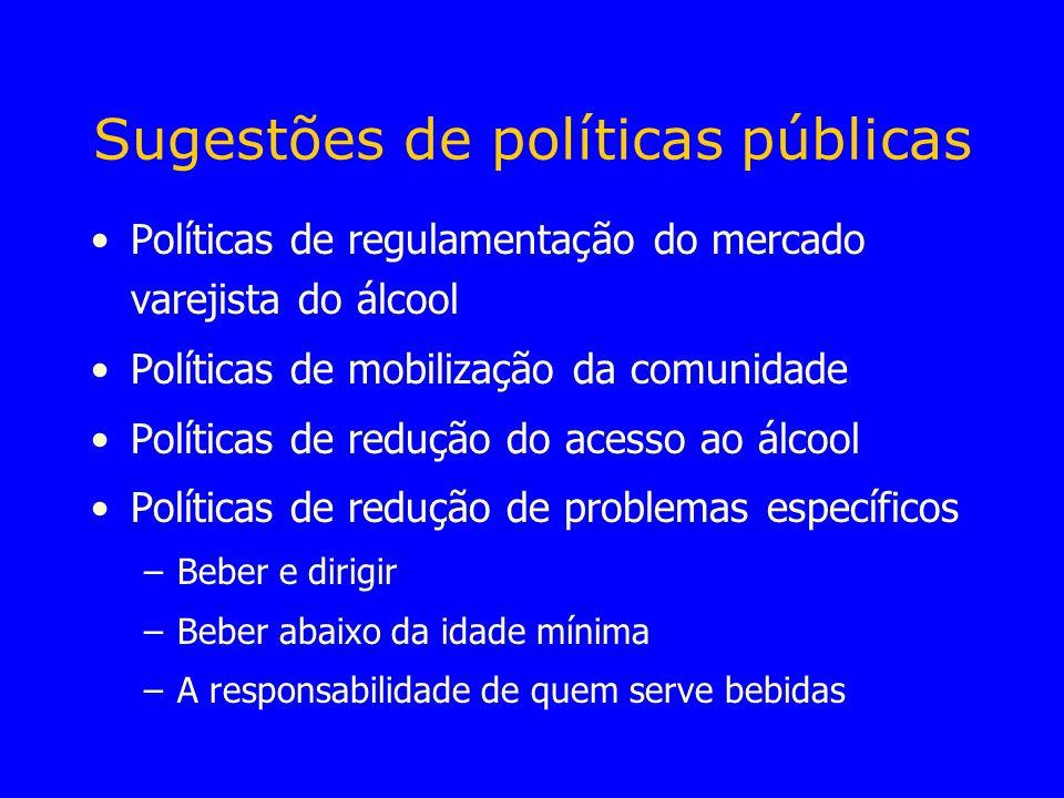 Sugestões de políticas públicas Políticas de regulamentação do mercado varejista do álcool Políticas de mobilização da comunidade Políticas de redução