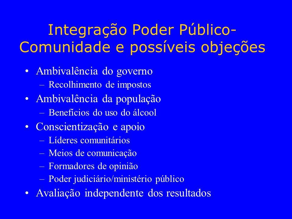 Integração Poder Público- Comunidade e possíveis objeções Ambivalência do governo –Recolhimento de impostos Ambivalência da população –Benefícios do u