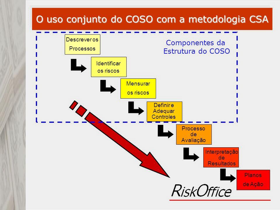 Descrever os Processos Identificar os riscos Mensurar os riscos Processo de Avaliação Interpretação de Resultados Planos de Ação Componentes da Estrut