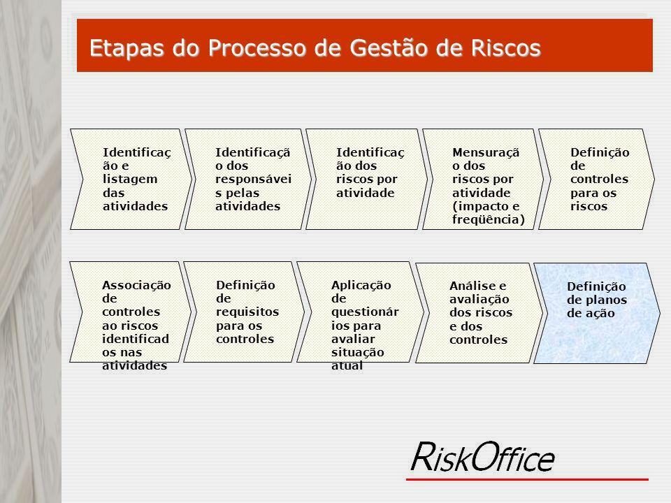 Definição de requisitos para os controles Definição de controles para os riscos Análise e avaliação dos riscos e dos controles Identificaç ão dos risc