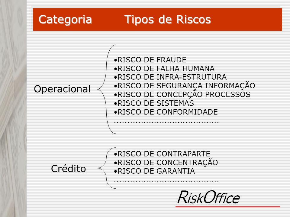 Crédito Operacional Categoria Tipos de Riscos RISCO DE FRAUDE RISCO DE FALHA HUMANA RISCO DE INFRA-ESTRUTURA RISCO DE SEGURANÇA INFORMAÇÃO RISCO DE CO