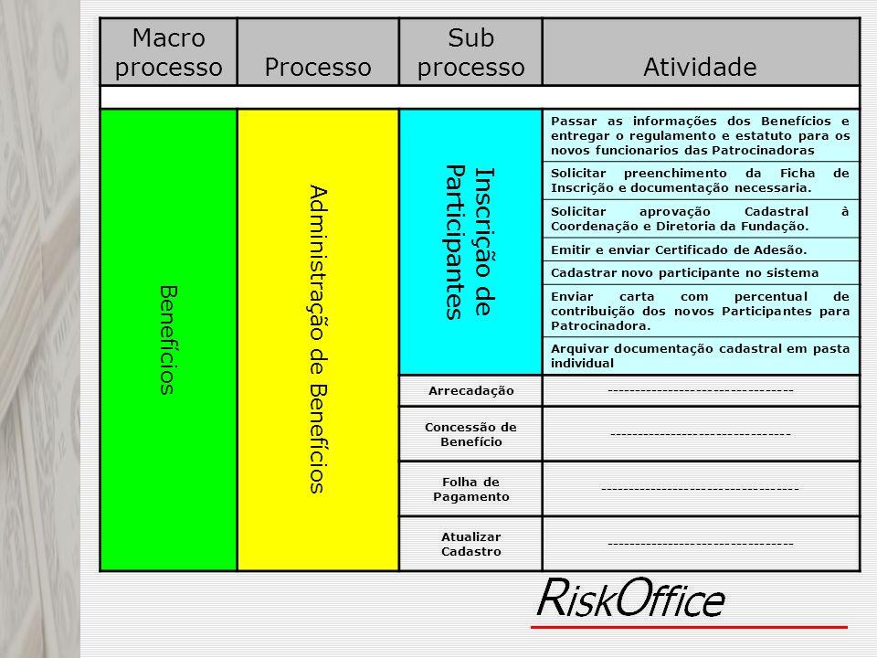 Macro processoProcesso Sub processoAtividade Benefícios Administração de Benefícios Inscrição de Participantes Passar as informações dos Benefícios e