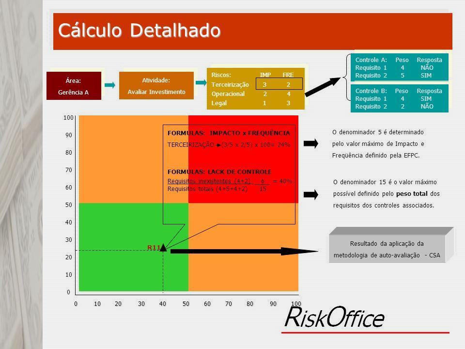 R11 0 10 20 30 40 50 60 70 80 90 100 100 90 80 70 60 50 40 30 20 10 0 Atividade: Avaliar Investimento Atividade: Avaliar Investimento Riscos: IMP FRE