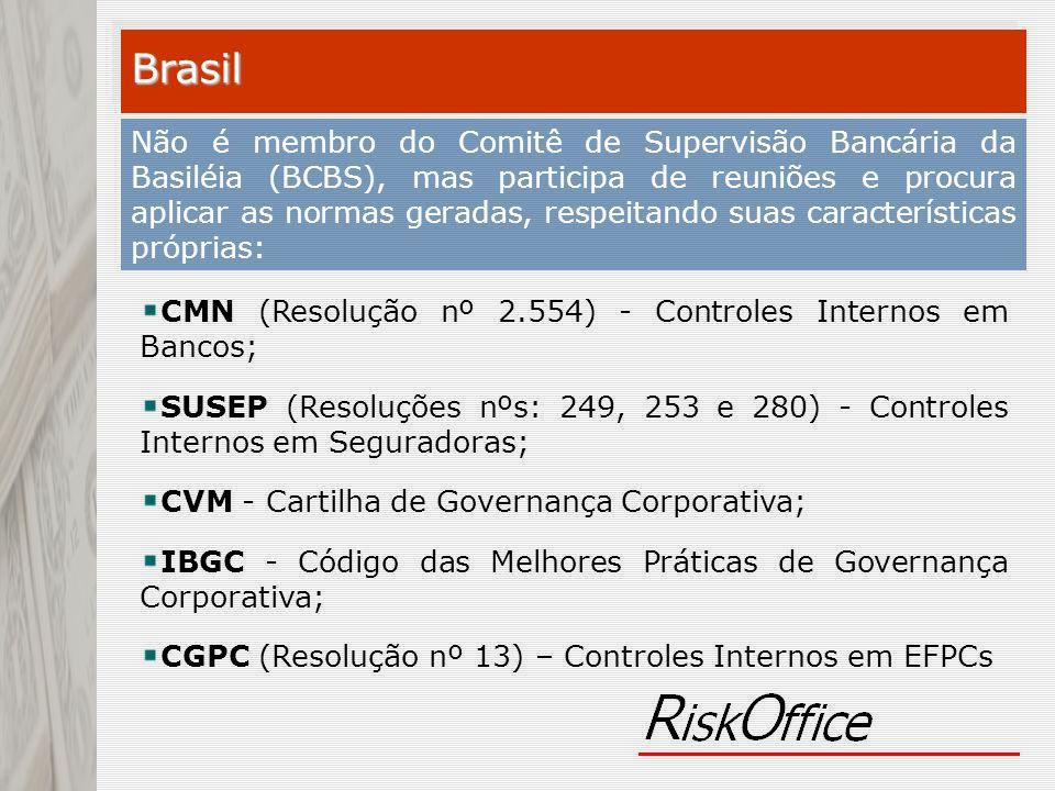 BCBS Comitê de Supervisão Bancária da Basiléia Joint Forum Membros: BCBS, IOSCO, IAIS Influências no Brasil Banco Central 2554 Controles Internos 2682 Classificação Op.